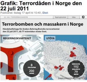 Terorisma akts Norvēģijā, 2011. gada 22. jūlijā