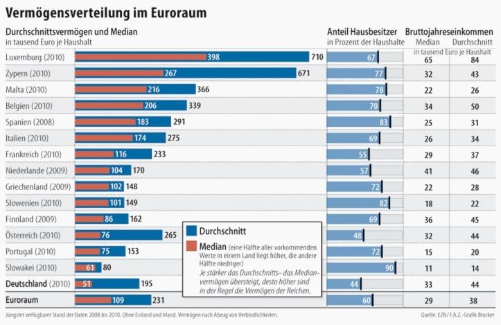 bagātās majsaminiecibas eiro zonā