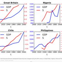 Vai reliģija ir traucēklis valstu uzplaukumam un attīstībai?
